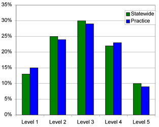 Benchmarking Shows How & Where To Improve Your Practice!