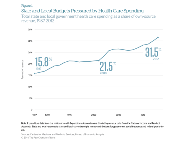 Health spending graph resized 600